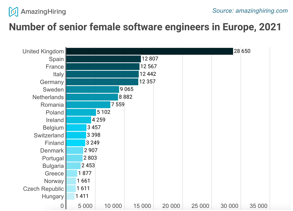 Infographic 1 - Senior female software engineers in Europe, number
