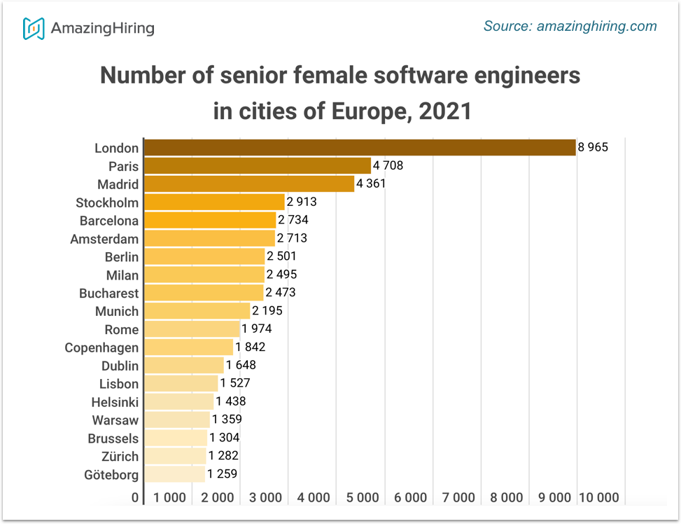 Infographic 2 - Senior female software engineers in European cities, number