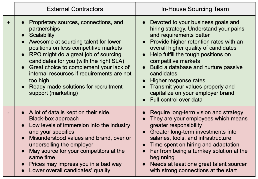 Sourcing via agency, sourcing in-house comparison